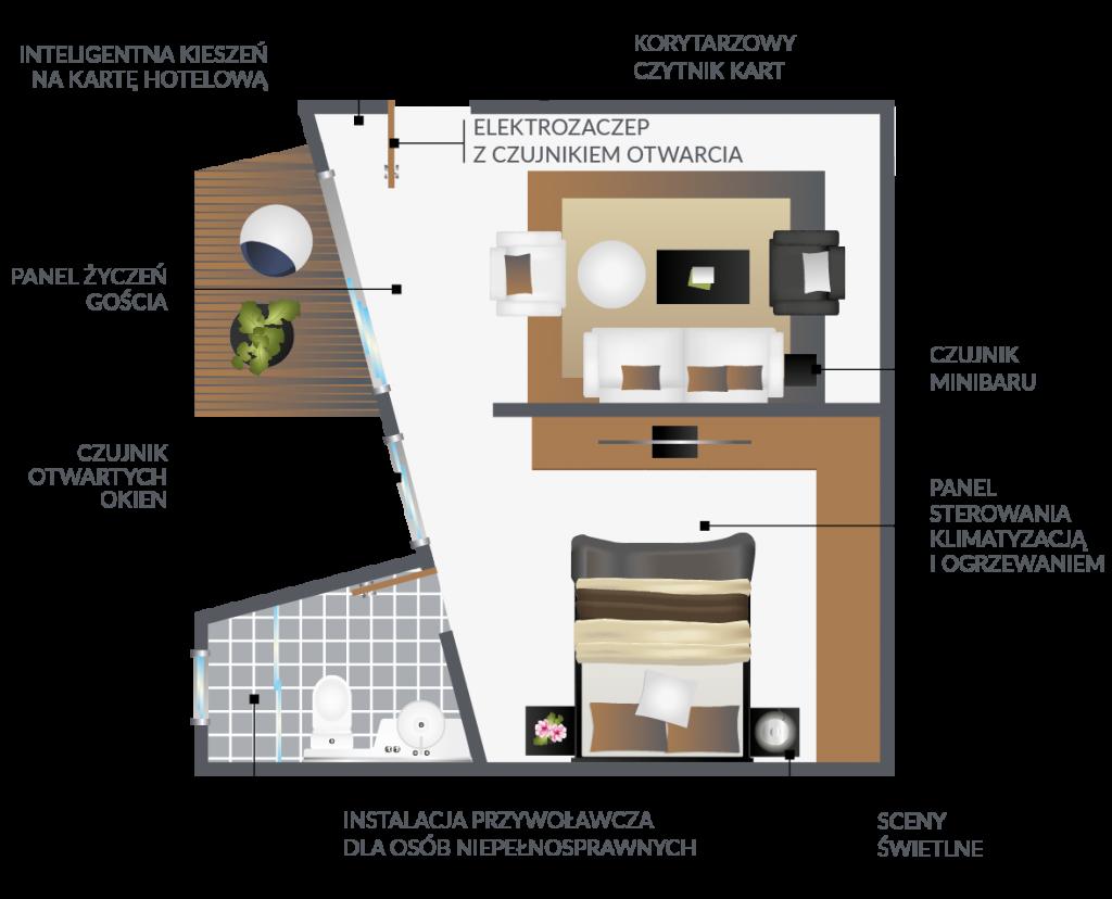 Elementy Automatyki Hotelowej - rzut pokoju